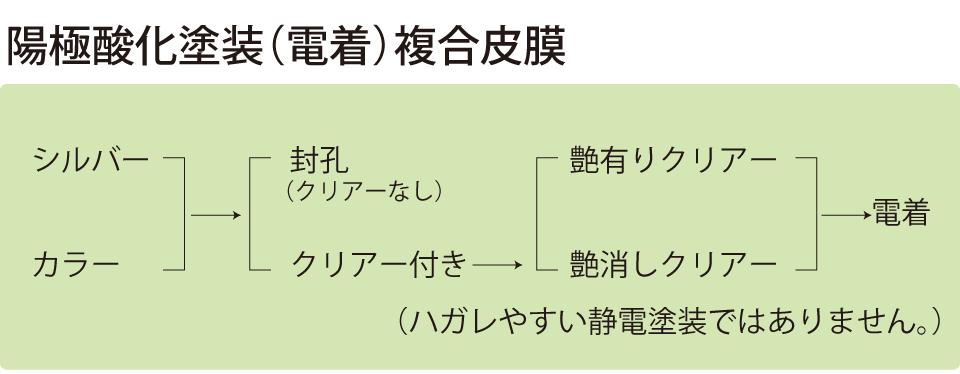 陽極酸化塗装(電着)複合皮膜